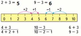 Страница 106 учебник Математика 1 класс 1 часть Моро задание 1 ответ
