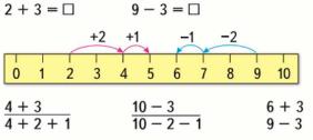 Страница 106 учебник Математика 1 класс 1 часть Моро задание 1