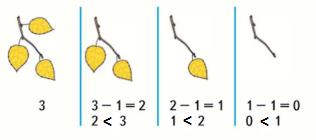 Страница 70 учебник Математика 1 класс 1 часть Моро задание задание 3 ответ