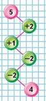 Страница 85 учебник Математика 1 класс 1 часть Моро задание на полях